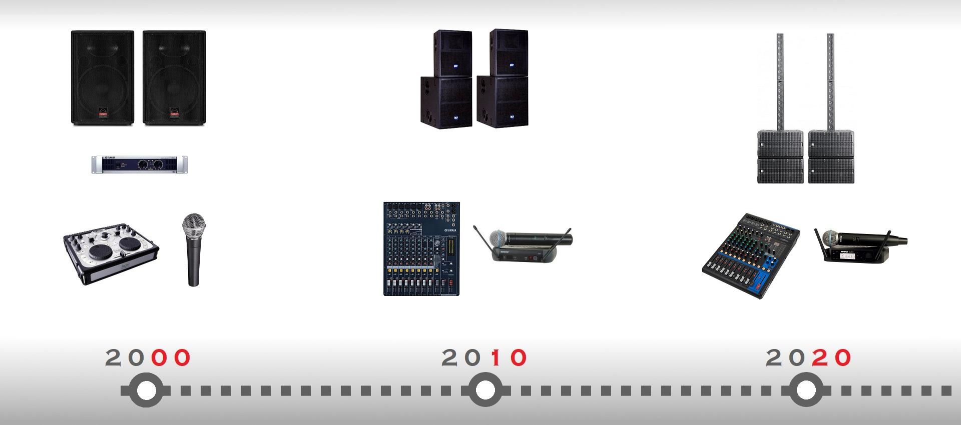 évolution du matériel de sonorisation